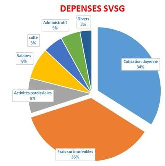 Depenses SVSG