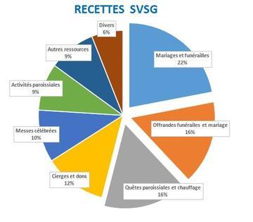 Recettes SVSG