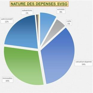 NATURE DES DEPENSES SVSG