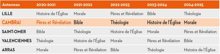 programme-fac-theologie-regionale2020